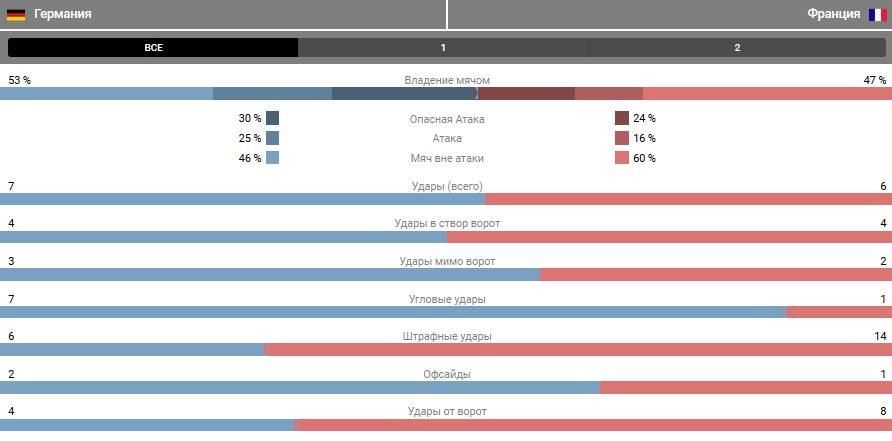 Статистика матча Германия — Франция