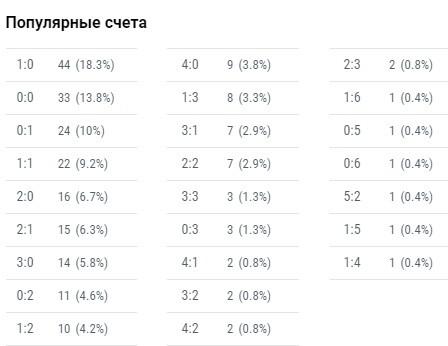 Результат матча торпедо цска - Ставки онлайн - БОКС